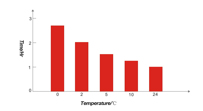 Relationship between enzyme reaction temperature and time