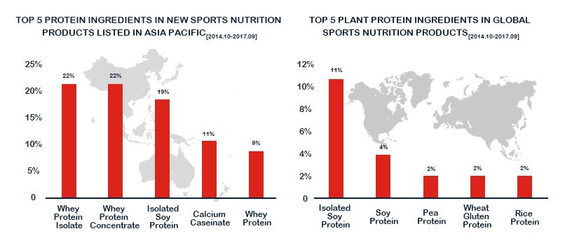 sports nutrition products listed in the Asia-Pacific-Foodchem