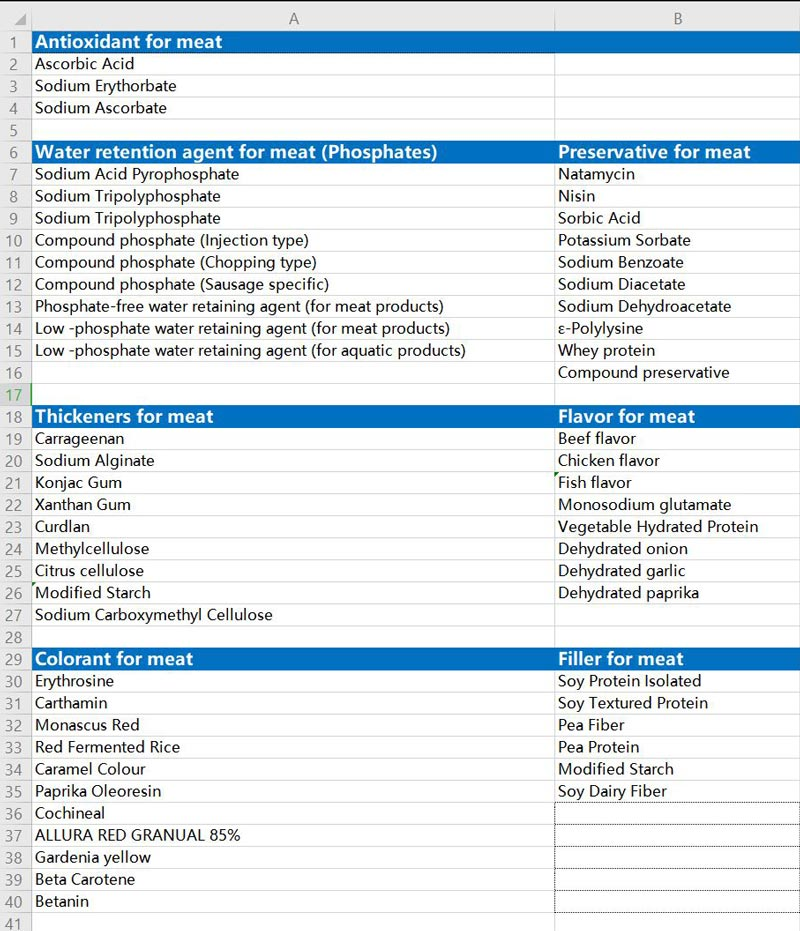 Meat Product Solutions Product List
